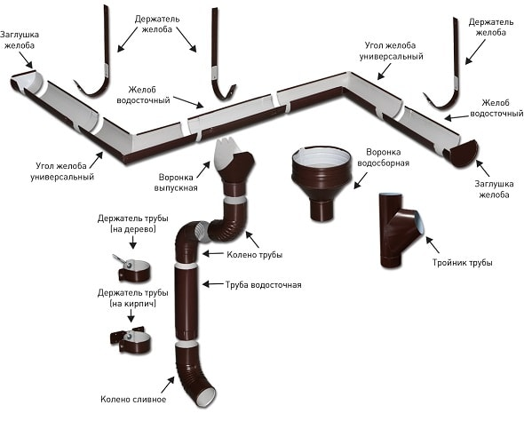 Современные водосточные системы: какими они должны быть.
