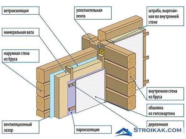 Схема утепления стен дома изнутри