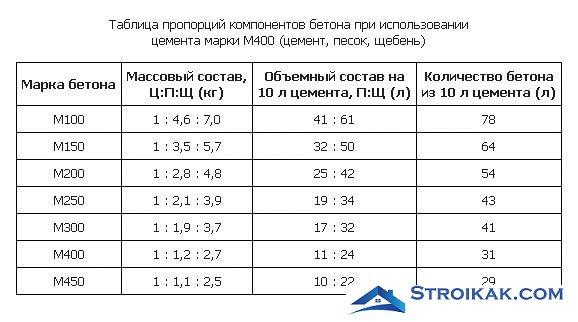 Таблица приготовления раствора
