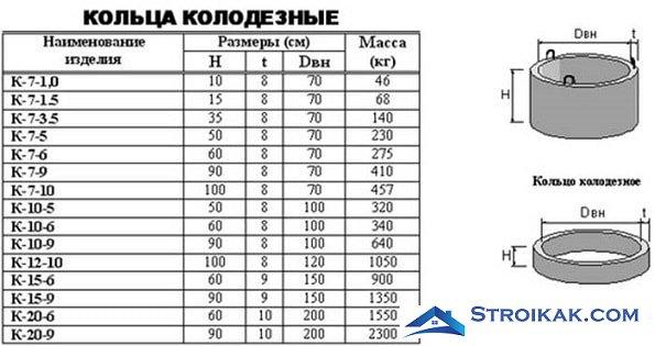 Стандарты бетонных колец