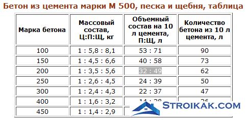 Состав бетона М500