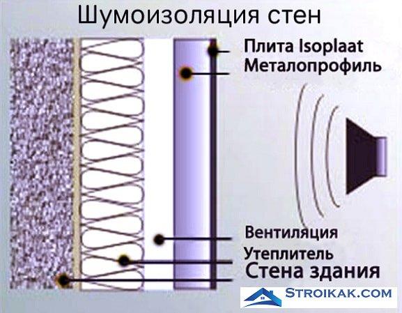 Шумоизоляция стен схема