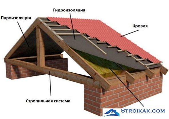 Двускатная крыша под черепицей