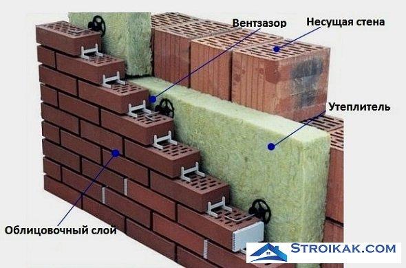 Трехслойная стена схема