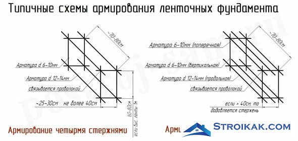 каркас ленточного фундамента схема