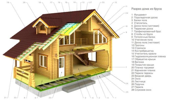 Отделка деревянного дома схема