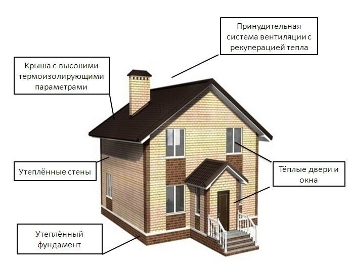 Пассивные дома – факты и мифы
