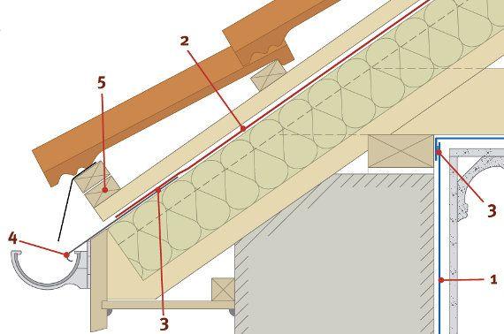 Крыша с мембраной выпущенной в водосточную трубу