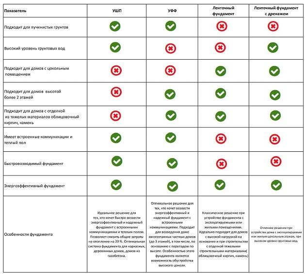 Таблица особенности фундаментов