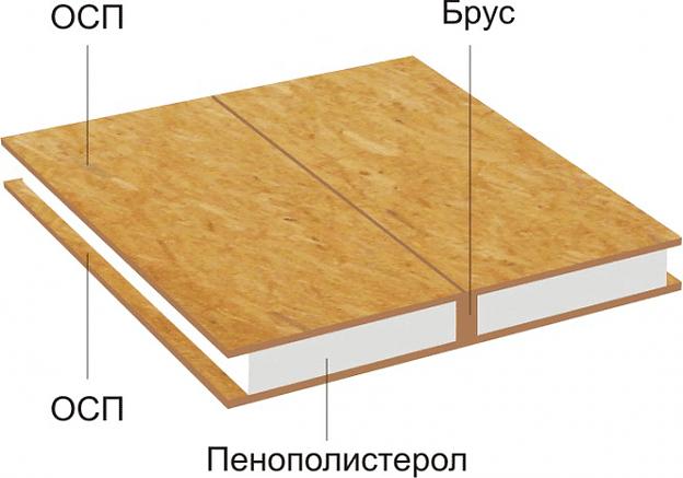 Конструкция SIP-панели
