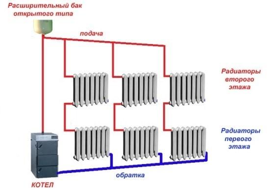 Схема отопления дома с естесственной циркуляцией