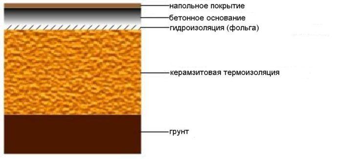 Термоизоляция керамзитом
