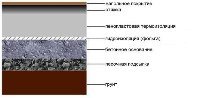 Термоизоляция с помощью пенопласта
