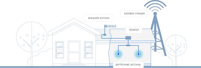 Схема работы усилителя сигнала сотовой связи